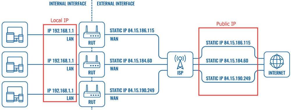 local IP - Public IP