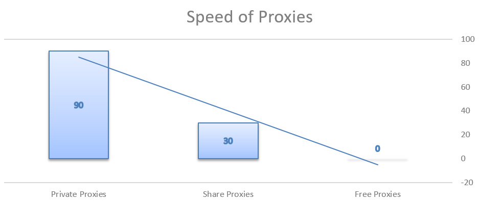Speed of cheap proxies
