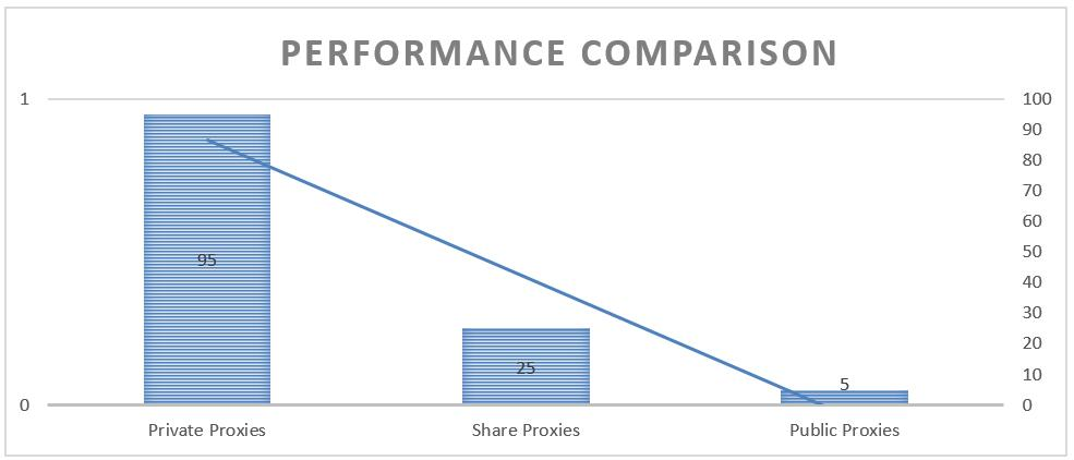 proxy performance comparison