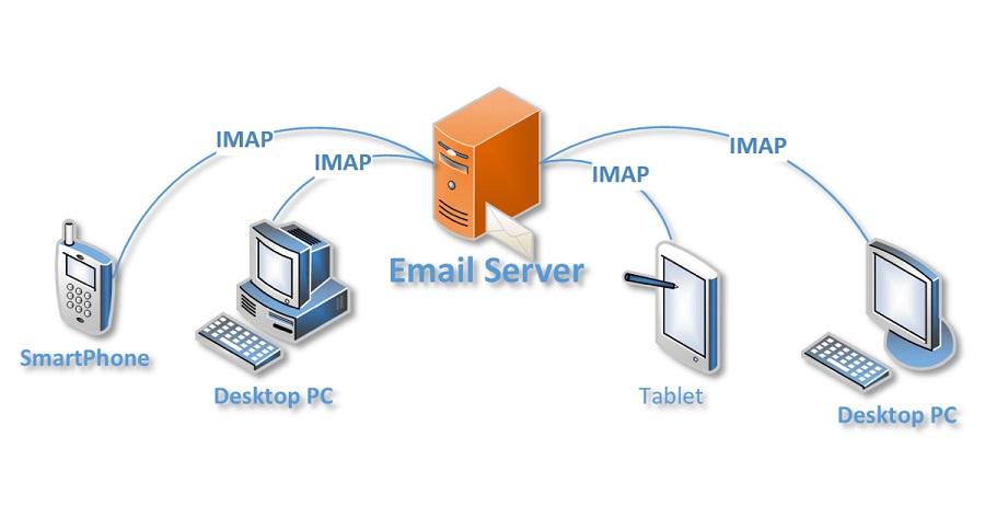IMAP protocols