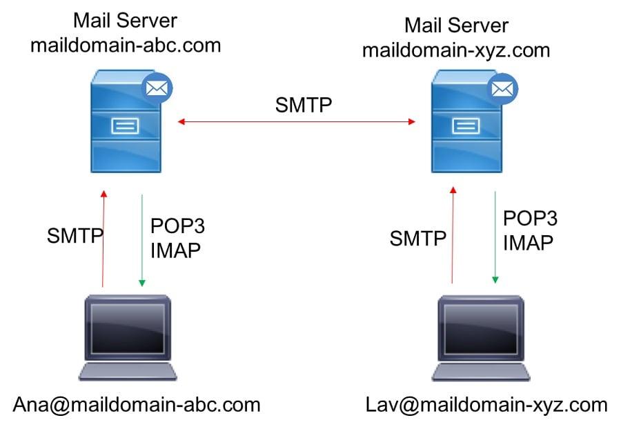 Understanding POP and IMAP