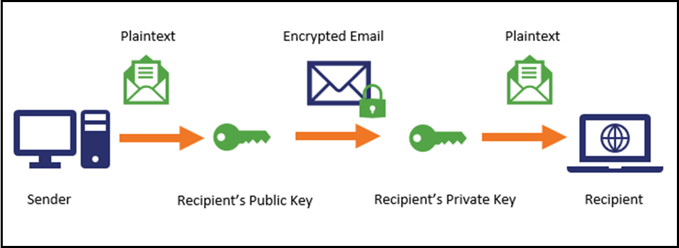 Encryption Email