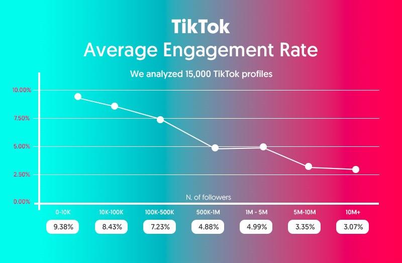 Engagement Ratio