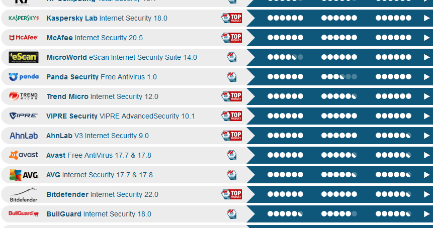 Internet Security Suites