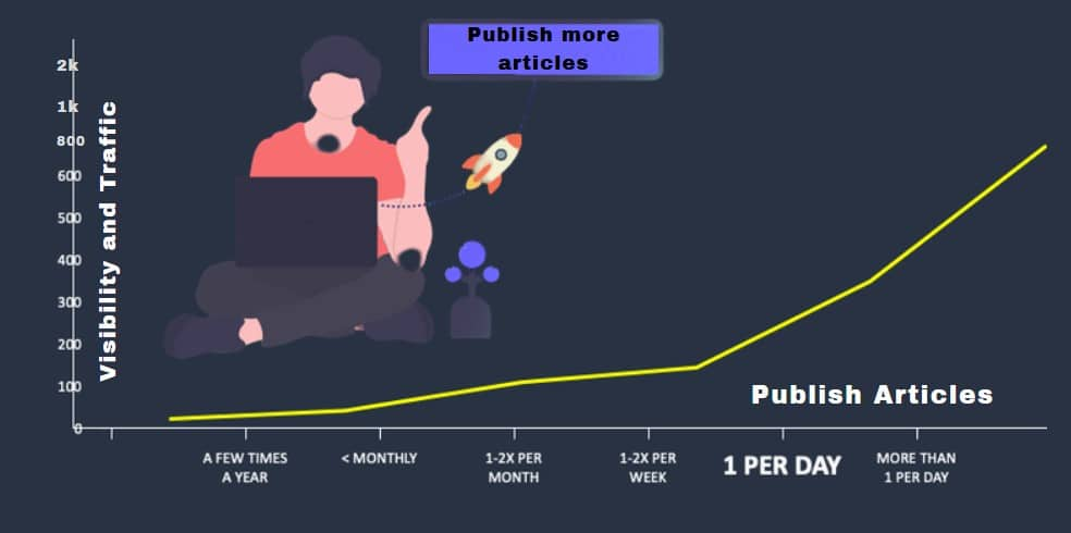 Publish Articles More Often